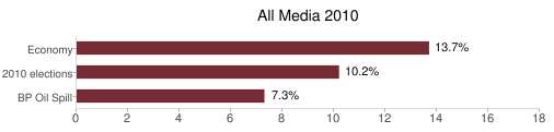 What did national TV and online sites cover in 2010?