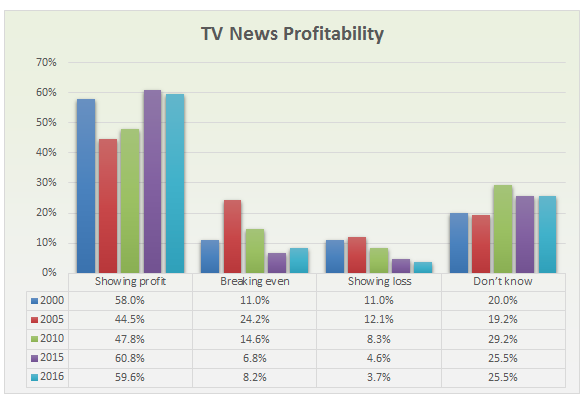 Local TV news profitable on air, online