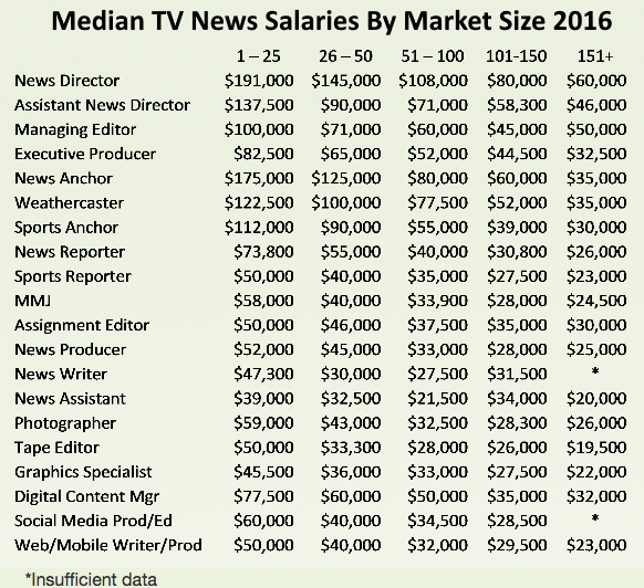 Salaries for TV news reporters, producers increase